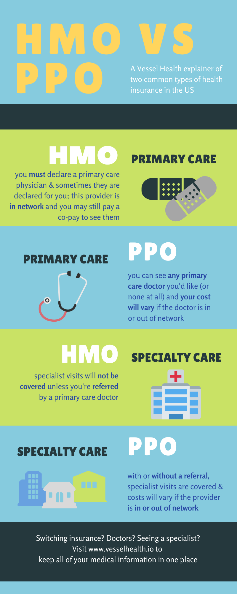 infographic explaining HMO vs PPO health insurance plans